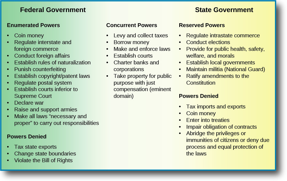"This chart lists the powers of the federal government, the state government, and the concurrent powers they share. Under the Federal Government, the enumerated powers listed are coin money, regulate interstate and foreign commerce, conduct foreign affairs, establish rules of naturalization, punish counterfeiting, establish copyright/patent laws, regulate postal system, establish courts inferior to Supreme court, declare war, raise and support armies, make all laws ""necessary and proper"" to carry out responsibilities. The powers denied under the federal government are tax state exports, change state boundaries, and violate the Bill of Rights. Under the State Government, the reserved powers listed are regulate intrastate commerce, conduct elections, provide for public health, safety, welfare, and morals, establish local governments, maintain militia (National Guard), and ratify amendments to the constitution. Under powers denied, the chart lists tax imports and exports, coin money, enter into treaties, impair obligation of contracts, abridge the privileges or immunities of citizens or deny due process and equal protection of the laws. Under concurrent powers, the chart lists levy and collect taxes, borrow money, make and enforce laws, establish courts, charter banks and corporations, and take property for public purpose with just compensation (eminent domain)."