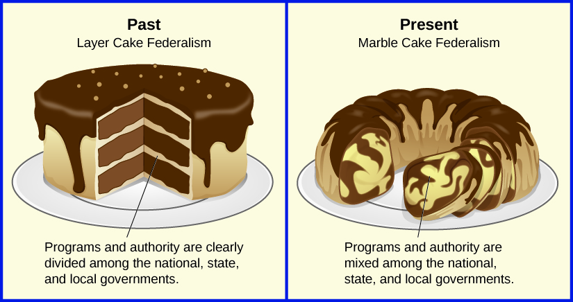 """Image depicts federalism as two different types of cake. The first is labeled """"Past: Layer Cake Federalism"""". The cake has three cleary defined horizontal layers. A label states """"programs and authority are clearly divided among the national, state, and local governments"""". The second cake is labeled """"Present: Marble Cake Federalism"""". The cake has layers that are all swirled together instead of being cleanly defined by layers. A label states """"programs and authority are mixed among the national, state, and local governments""""."""