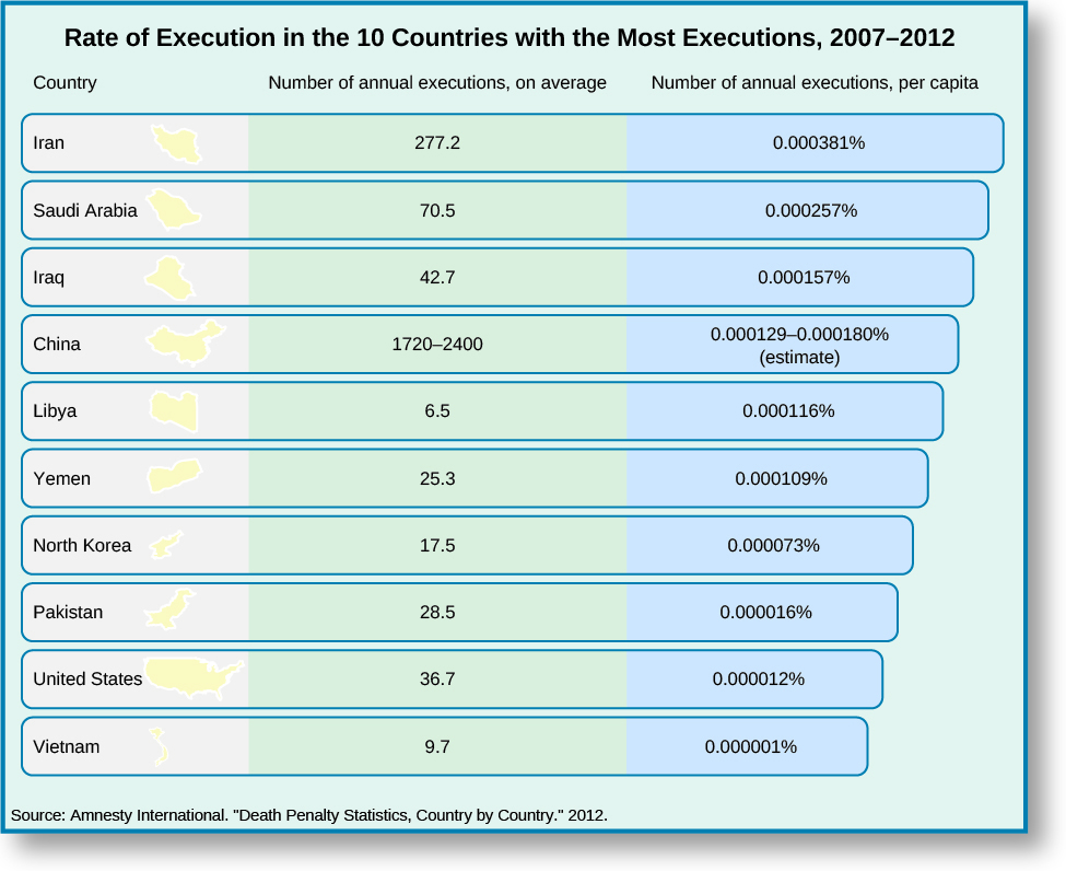 """Chart showing the rate of execution in the 10 countries with the highest execution rates. The chart is titled """"Rate of Execution in the 10 Countries with the Most Executions, 2007 – 2012"""". The chart is divided into three columns, """"Country"""", """"Number of annual executions, on average"""", and """"Number of annual executions, per capita"""". Under the first column """"Country"""" are the values """"Iran"""", """"Saudi Arabia"""", """"Iraq"""", """"China"""", """"Libya"""", """"Yemen"""", """"North Korea"""", """"Pakistan"""", """"United States"""", and """"Vietnam"""". Under the second column """"Number of annual executions, on average"""" are the values """"277.2"""", """"70.5"""", """"42.7"""", """"1720-2400"""", """"6.5"""", """"25.3"""", """"17.5"""", """"28.5"""", """"36.7,"""" and """"9.7"""". Under the third column """"Number of annual executions, per capita"""" are the values """"0.000381%"""", """"0.000257%"""", """"0.000157%"""", """"0.000129-0.000180% (estimate)"""", """"0.000116%"""", """"0.000109%"""", """"0.000073%"""", """"0.000016%"""", """"0.000012%"""", and """"0.000001%"""". At the bottom of the chart the source is listed as """"Source: Amnesty International, """"Death Penalty Statistics, Country by Country."""" 2012""""."""