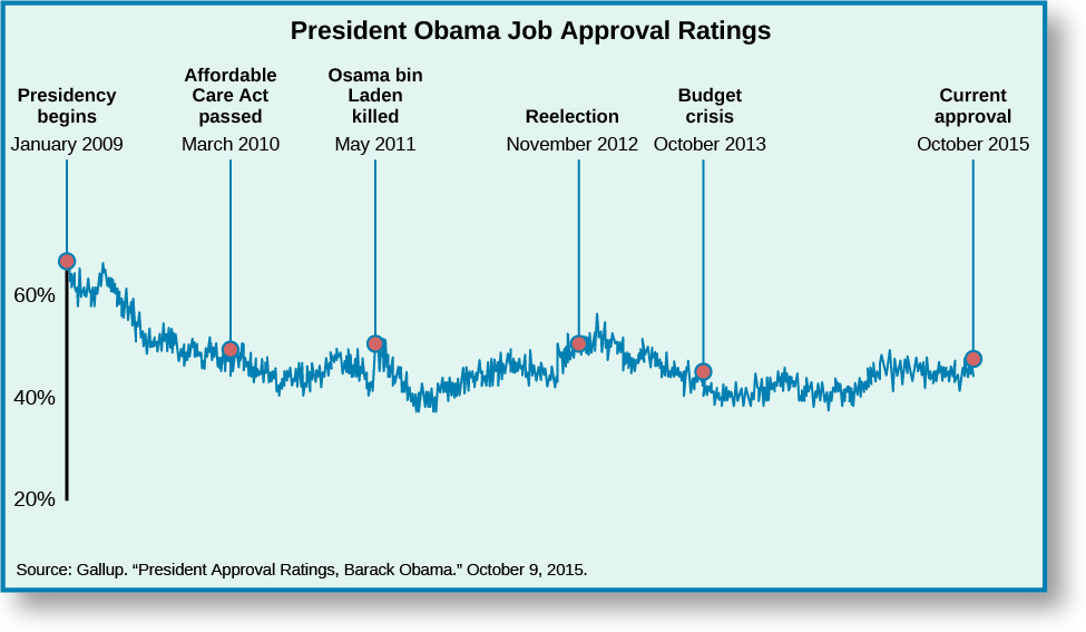 """Chart shows President Obama's job approval ratings. When his Presidency begins on January 2009, he is at around 65%. When the Affordable Care Act is passed in March 2010, his approval rating dropped to around 50%. When Osama bin Laden was killed, his approval ratings went up slightly to around 54%. After falling to around 40%, his approval rating begins to rise, until his reelection on November 2012 when it was at around 53%. It rises slightly, peaking around 56%, then slowly declining. When the budget crises hits in October 2013, Obama's approval rating is around 45%, hitting a low of about 40% around 2014. His current approval rating rests somewhere around 50 and 45% with its fluctuations. At the bottom of the chart, a source is cited: """"Gallup. """"President Approval Ratings, Barack Obama."""" October 9, 2015.""""."""