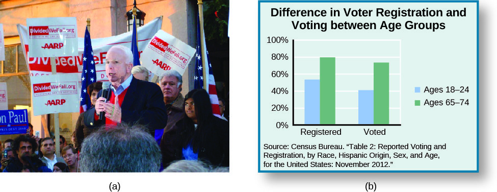 """Image A is of John McCain speaking to a group of people. Several people are holding signs that read """"Dividedwefall.org AARP"""". Image B is of a bar graph titled """"Difference in Voter Registration and Voting between Age Groups"""". Under the label """"Registered"""", """"Ages 18 – 28"""" is approximately 55%, and """"Ages 65 - 74"""" is approximately 80%"""". Under the label """"Voted"""", """"Ages 18 – 28"""" is approximately 40%"""" and """"Ages 65 – 74"""" is approximately 75%. A source at the bottom of the graph reads """"Census Bureau. """"Table 2: Reported Voting and Registration, by Race, Hispanic Origin, Sex, and Age, for the United States: November 2012""""."""""""