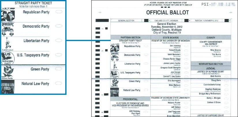"""An image of an official ballot for the 2012 general election. A callout box highlights the section titled """"Straight Party Ticket"""" which reads """"vote for not more than 1: Republican Party, Democratic Party, Libertarian Party, U.S. Taxpayers Party, Green Party, Natural Law Party""""."""