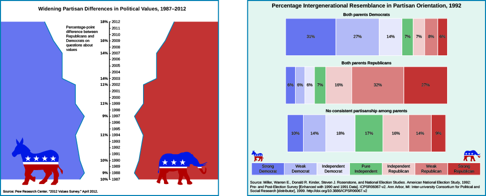 """A chart on the left shows the widening partisan differences in political values between 1987 and 2012. In the center of the chart is a vertical axis line. On the right side of the line are the years 1987 through 2012 marked with ticks. On the left side of the line are percentages, labeled """"the percentage-point differences between Republicans and Democrats on questions about values"""". The percentages are as follows: 10% in 1987, 9% in 1988, 10% in 1990, 11% in 1994, 9% in 1997, 11% in 1999, 11% in 2002, 14% in 2003, 14% in 2007, 16% in 2009, and 18% in 2012. At the bottom of the chart, a source is cited: """"Pew research center, """"2012 values survey."""" April 2012"""". A chart on the right shows the percentage intergenerational resemblance in partisan orientation in 1992. People who identify as strong democrat reported their parents' political orientation as follows: 31% reported both of their parents as democrats, 6% reported both of their parents as republicans, and 10% reported no consistent partisanship among parents. Weak democrats reported their parents' political orientation as follows: 27% reported both parents as democrat, 6% reported both their parents as republicans, and 14% reported no consistent partisanship among parents. Independent democrats reported their parents' political orientation as follows: 14% reported both parents as democrats, 6% reported both parents as republicans, and 18% reported no consistent partisanship among parents. Pure independents reported their parents' political orientation as follows: 7% reported both parents as democrats. 7% reported both parents as republicans. 17% reported no consistent partisanship among parents. Independent republicans reported their parents' political orientation as follows: 7% reported both parents as democrats, 16% reported both parents as republicans. 16% reported no consistent partisanship among parents. Weak republicans reported their parents' political orientation as follows: 8% reported both parents as dem"""