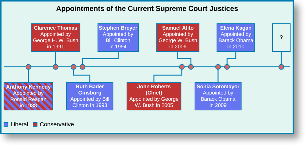 """A chart titled """"Appointments of the Current Supreme Court Justices"""". A horizontal timeline runs through the center of the chart. Starting from the left, the first point marked on the line is labeled """"Anthony Kennedy, Appointed by Ronald Regan in 1988"""". The label is colored blue and red to indicate both liberal and conservative. The second point is labeled """"Clarence Thomas, Appointed by George H. W. Bush in 1991"""". The label is colored red to indicate conservative. The third point is labeled """"Ruth Bader Ginsburg, Appointed by Bill Clinton in 1993"""". The label is colored blue to indicate liberal. The fourth point is labeled """"Stephen Breyer, Appointed by Bill Clinton in 1994"""". The label is colored blue to indicate liberal. The fifth point is labeled """"John Roberts (Chief), Appointed by George W. Bush in 2005"""". The label is colored red to indicate conservative. The sixth point is labeled """"Samuel Alito, Appointed by George W. Bush in 2006"""". The label is colored red to indicate conservative. The seventh point is labeled """"Sonia Sotomayor, Appointed by Barack Obama in 2009"""". The label is colored blue to indicate liberal. The eight point is labeled """"Elena Kagan, Appointed by Barack Obama in 2010"""". The label is colored blue to indicate liberal. The last point is labeled with an uncolored question mark."""