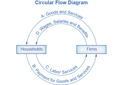 The circular flow diagram's outer arrows represent a goods and services market, and the inner arrows represent a labor market. As illustrated by the outer arrows, in a goods and services market, firms give goods and services to households and, in exchange, households give payment to firms. As illustrated by the inner arrows, in a labor market, households provide labor to firms and, in exchange, firms give wages, salaries, and benefits to households.