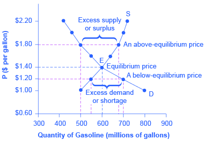 The graph shows the demand and supply for gasoline where the two curves intersect at the point of equilibrium.