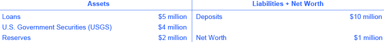 The assets on the left side of the T-account are as follows: loans ($5 million), U.S. Government Securities (USGS) ($4 million) and Reserves ($2 million). The assets on the left side of the T-account are Loans ($5 million), U.S. Government Securities (USGS) ($4 million) and Reserves ($2 million). The liabilities + net worth on the right side of the T-account are as follows: deposits ($10 million) and net worth ($1 million). There is nothing in the space across from U.S. Government Securities (USGS).