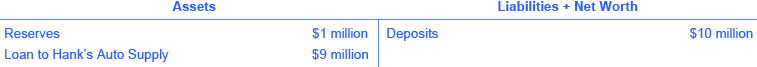 The assets are reserves ($1 million) and loan to hank's auto supply ($9 million). The liabilities + net worth are deposits ($10 million).