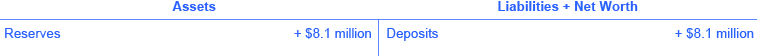 The assets are reserves (+ $8.1 million). The liabilities + net worth are deposits (+ $8.1 million).