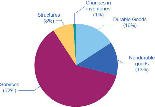 The pie chart shows that services take up almost half of the chart, followed by durable goods, nondurable goods, structures, and change in inventories.