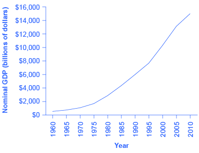 The graph shows that nominal GDP has risen substantially since 1960 to a high of $14,527 in 2010