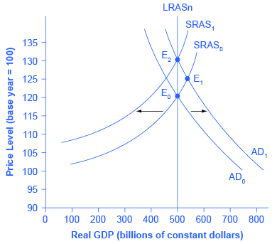 The graph shows two aggregate demand curves and two aggregate supply curves that all intersect with the Potential GDP line at 50 on the x-axis. AD1 intersects with AS1 at point (130, 50). AD0 and AS0 intersect at point (120, 50). Additionally, AD1 intersects with AS0 at (125, 55).