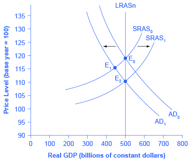 The graph shows two aggregate demand curves and two aggregate supply curves that all intersect with the Potential GDP line at 50 on the x-axis. AD1 intersects with AS1 at point (110, 50). AD0 and AS0 intersect point (120, 50). Additionally, AD1 intersects with AS0 at (115, 45).