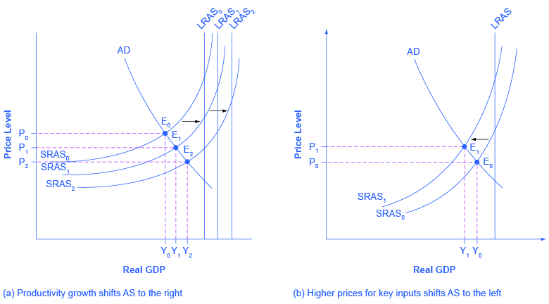 The two graphs show how aggregate supply can shift and how these shifts affect points of equilibrium. The graph on the left shows how productivity increases will shift aggregate supply to the right. The graph on the right shows how higher prices for key inputs will shift aggregate supply to the left.