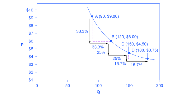 This graph shows how a demand curve with unitary elasticity at all points will always be a curved line.