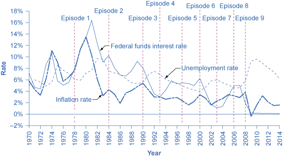 This graph shows the historical rate of inflation, unemployment and the federal funds interest rate during periods of recession.
