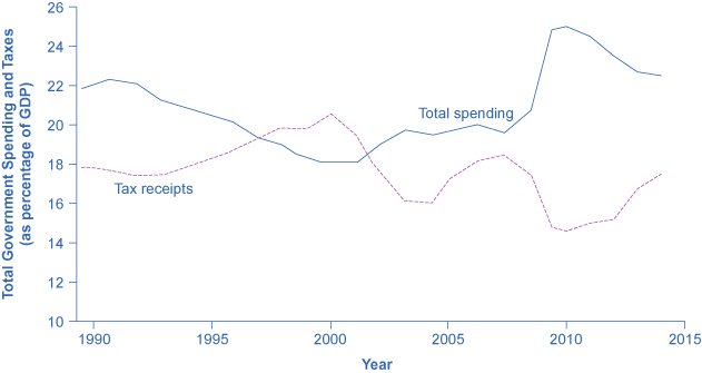 The graph shows that total spending and tax receipts rise and fall in contrast to one another. In 1990, total spending was around 22% whereas tax receipts which were just under 18%. In 2014, total spending was around 22% whereas tax receipts were around 17%.