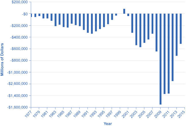 The graph shows U.S. government budgets and surpluses from 1977 to 2014. The United States has only had two years without a government budget deficit. In the 1980s the deficit hovered above –$200 million, gradually becoming a surplus by the end of 1990s. From 2000 onward, the deficit grew rapidly to –$600 million. The deficit was at its worst in 2009, at close to $1.6 trillion, following the Great Recession. In 2014, it was around –$514 million.