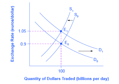 This graph shows the demand and supply of foreign currency. The y-axis shows the euro/U.S. dollar exchange rate and the x-axis shows the quantity of dollars traded. As explained in the text, a budget deficit raises the demand for dollars (and lowers the supply of dollars) because foreign investors want to purchase U.S. government debt. The result is a stronger exchange rate.