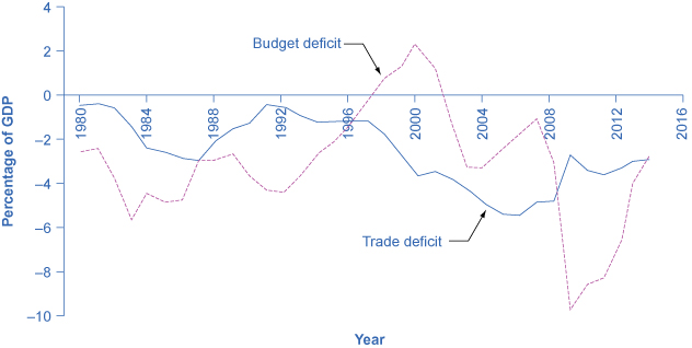 The graph shows little relation between the rising (getting larger) and falling of the budget deficit and trade deficit since the 1980s.