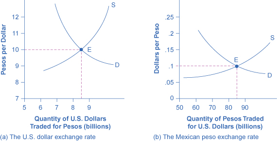 The left graph shows the supply and demand for exchanging U.S. dollars for pesos. The right graph shows the supply and demand for exchanging pesos to U.S. dollars.