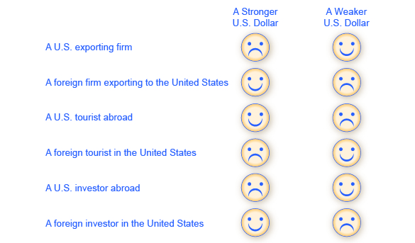 The chart shows how different groups of people will react to both a stronger and a weaker U.S. dollar.