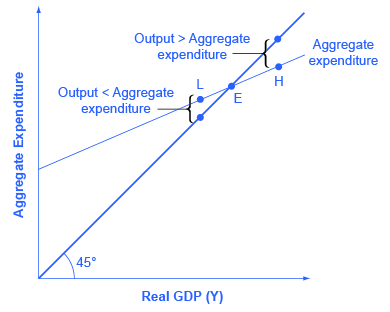 The graph shows the only point at which there can be equilibrium in the Keynesian cross diagram.