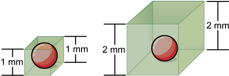 On the left, a sphere 1 mm in diameter is encased in a box of the same width. On the right, the same sphere is encased in a box 2 mm in diameter.