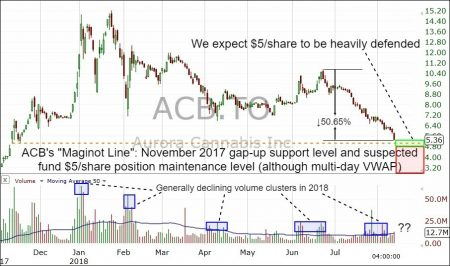 Aurora Cannabis Inc Nearing A Mass Inflection Point Of Support