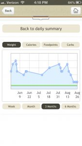 Fooducate weight loss tracking