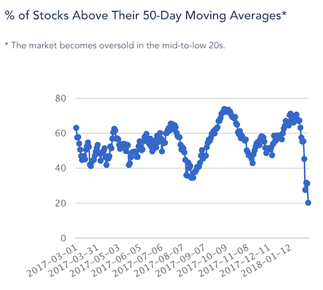 here s why i track the percentage of stocks above swingtradebot com