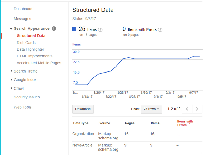 Structured Data example inside the Google Search Console