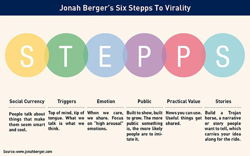 Jonah Berger's six stepps to virality