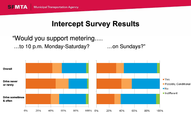 From the SFMTA Presentation, Extending Parking Meter Hours.  See Our Poll Below