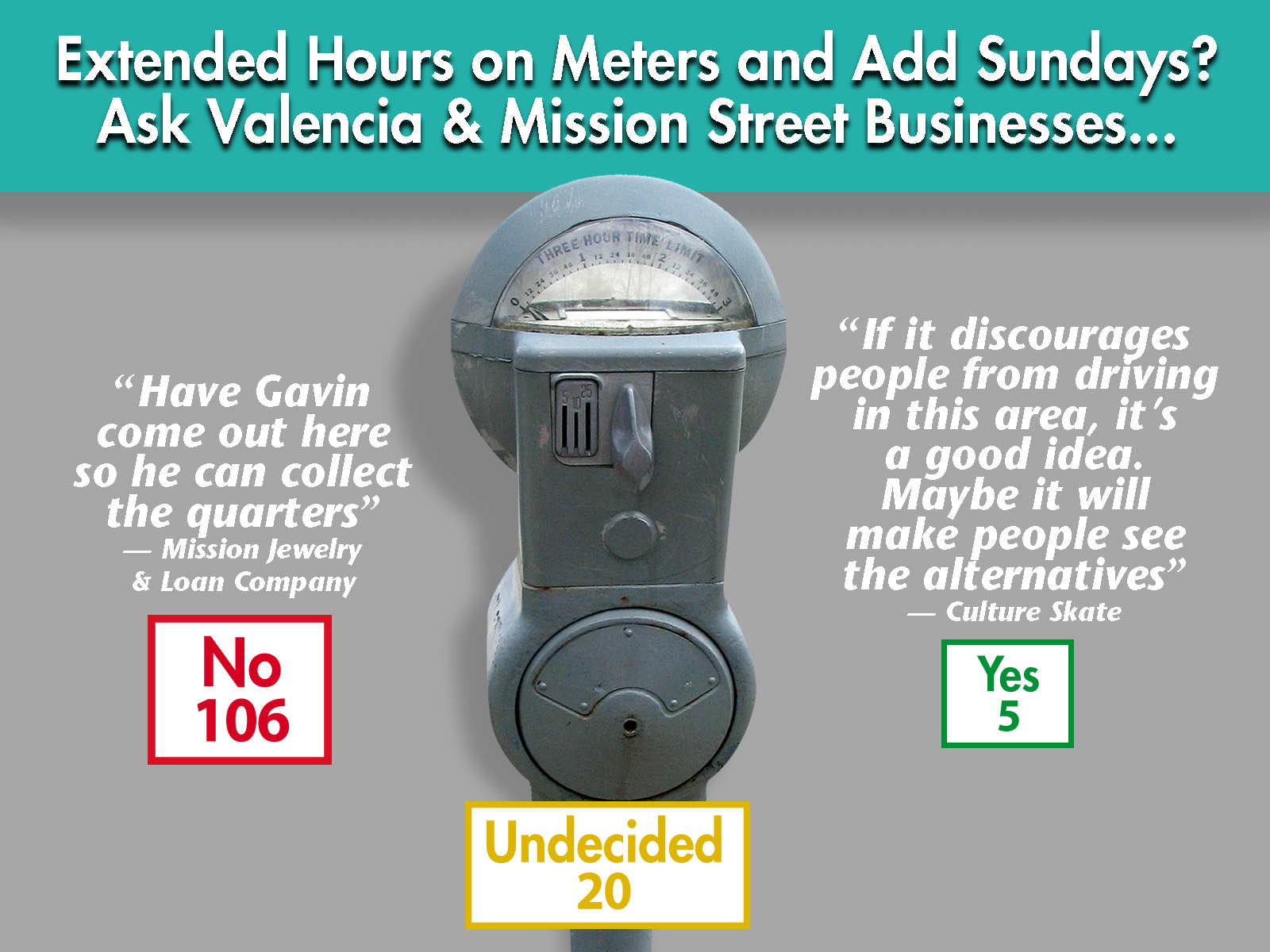 Feed Meters? Never on Sunday