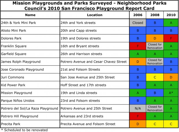 playground_report_card.xls