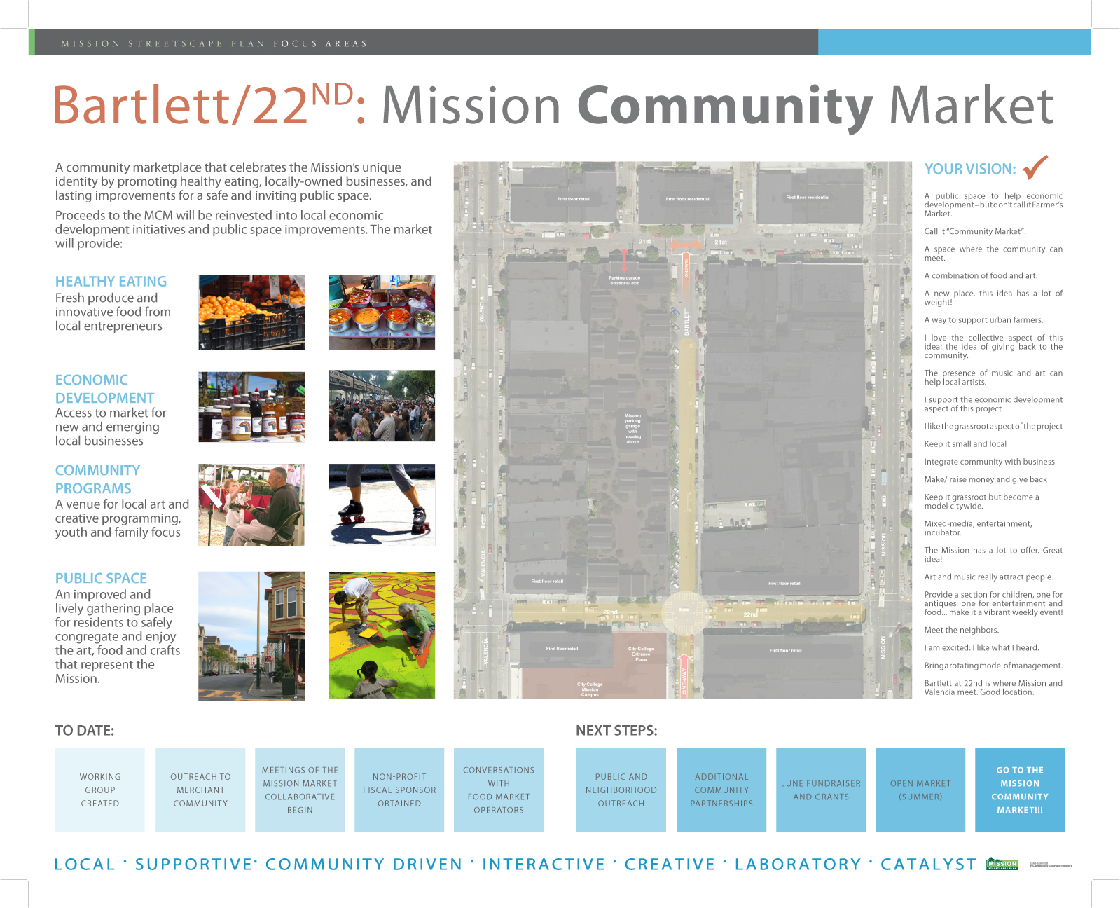 Updates on Bartlett Farmers Market and Dolores Park