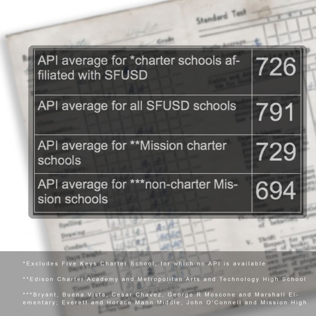 Comparison of select charter and public schools in the city
