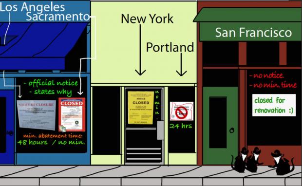 Restaurantes Consideran Aviso de Clausura para Lugares Sin Inspección de Salubridad