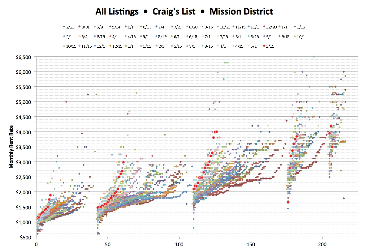Rentals in the Mission — Fewer Frogs, Four Graphs