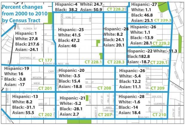 Los Latinos Aumentan en todos Lados Menos en la Misión
