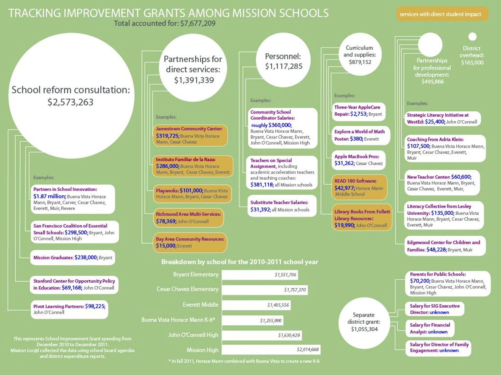 Millions for Mission Schools: Where Is It Going?