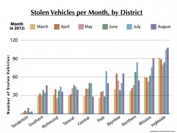 Alan Car Theft Graph