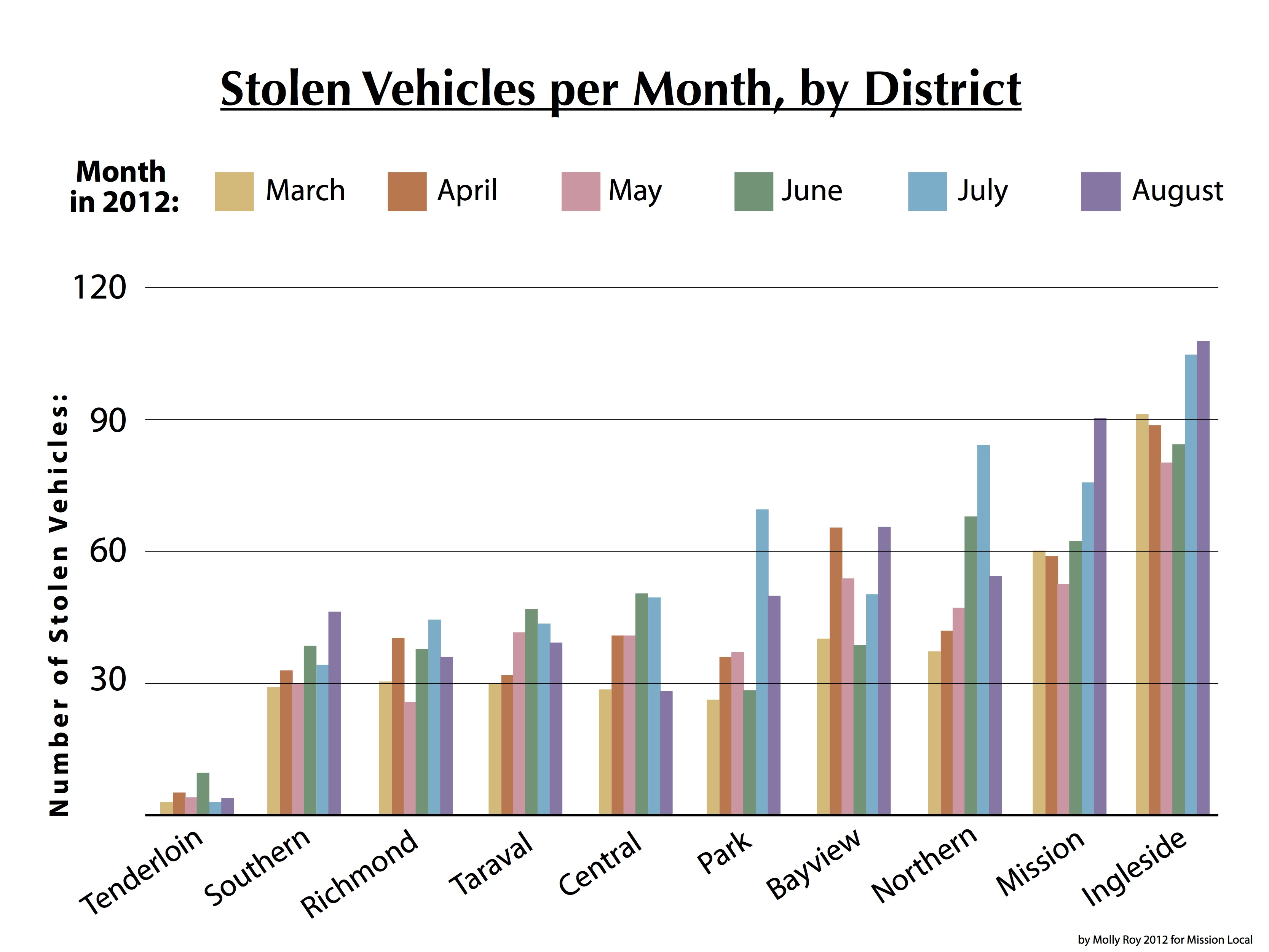 Mission District Vehicle Thefts: Up One Month and Down the Next