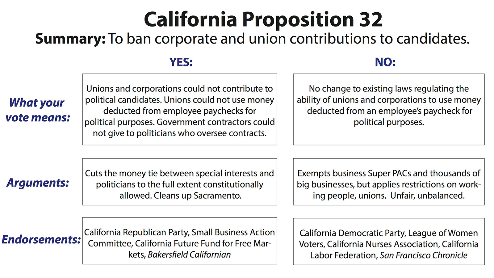 Measure to Outlaw Corporate, Union Political Contributions