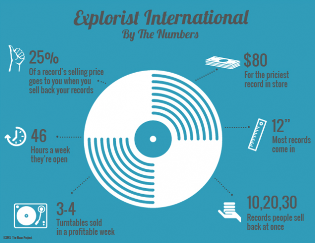 Give me numbers: The Mission's very own record store is helping fuel the vinyl industry. Infographic by Christy Khoshaba.