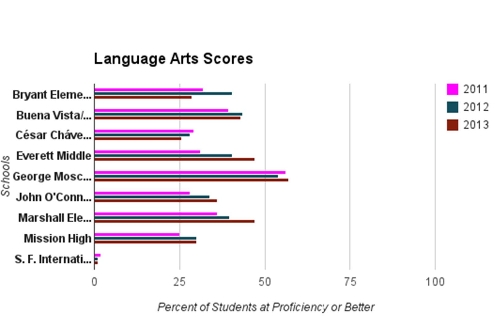 High Schools: Scores Stuck