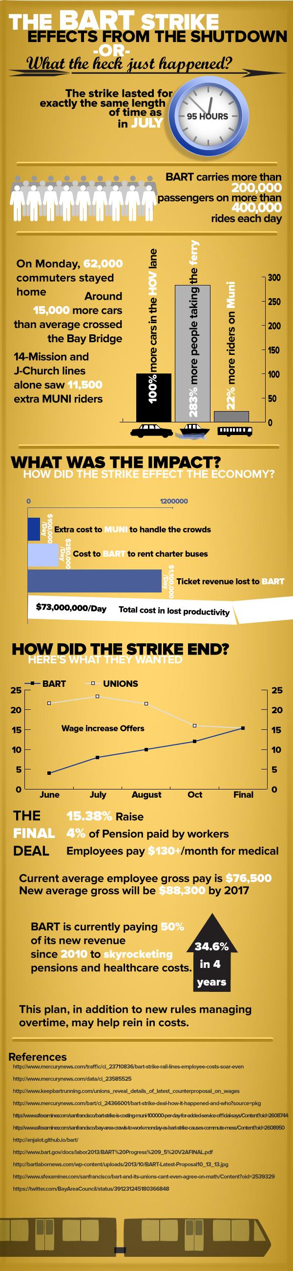 Bart-Infographic