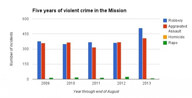 Robberies and aggravated assaults are up, while rapes and homicides are down. Source: San Francisco Police Department.