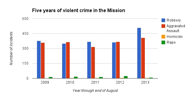 Five Years of Violent Crime at a Glance